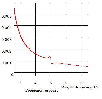 VibrationTestFrequencyResponse.jpg