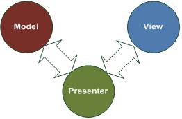ModelViewPresenter.png