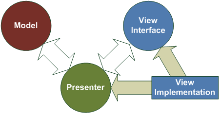 ModelViewPresenter_AbstractView.png
