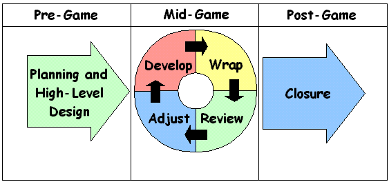 Scrum-Process-Diagram