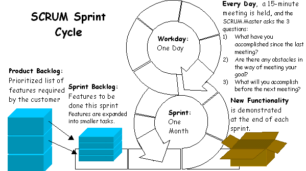 Sprint Cycle Scrum Sprint Cycle