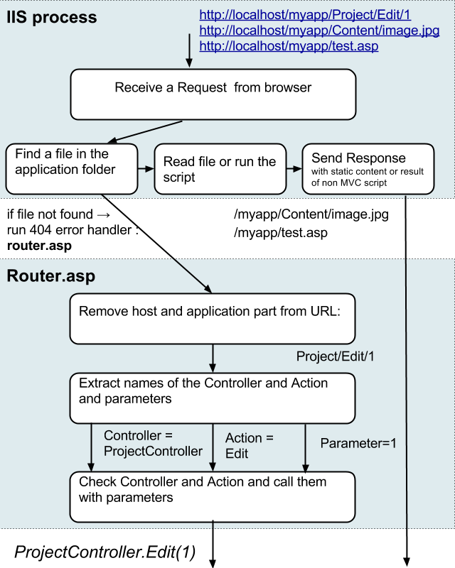 The image that shows the logic of custom Classic ASP router.