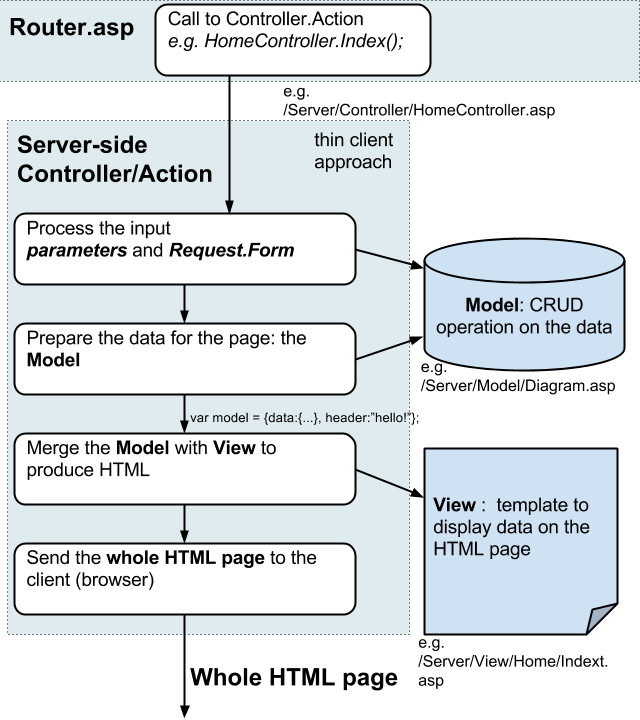 an image of codeflow when Controller,Action and View produce the whole page.