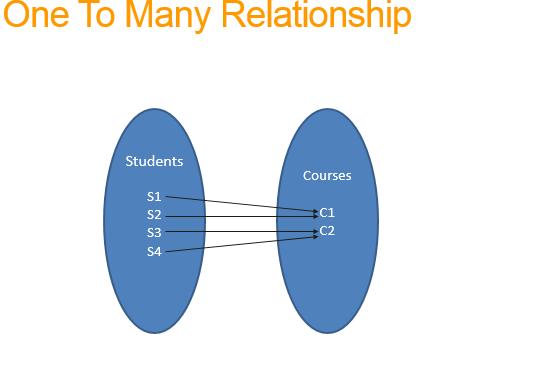 one to many relationship using entity framework