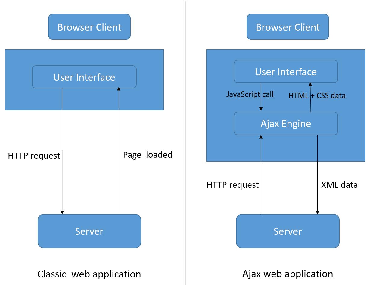 Web Blog: ASP NET MVC web application : Dynamic Content Load