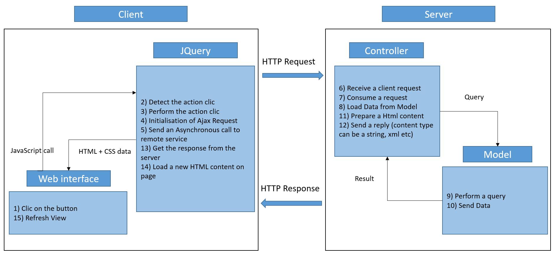 Web Blog: ASP NET MVC web application : Dynamic Content Load, using