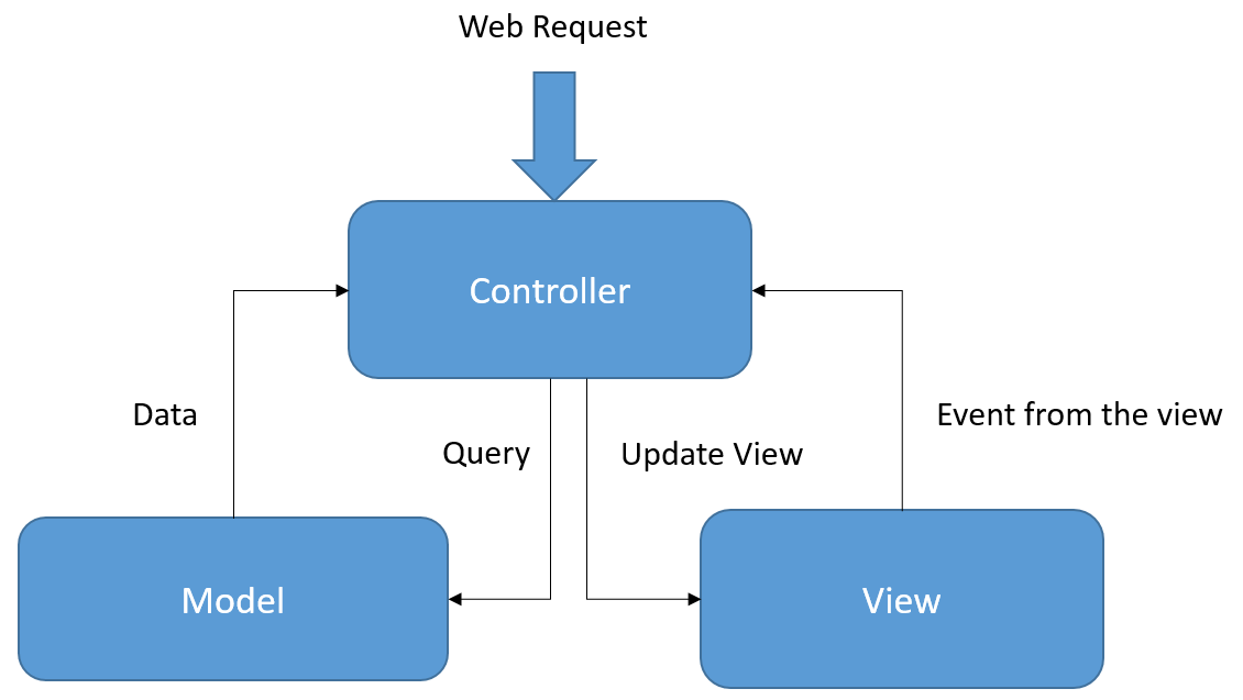 Web Blog: ASP NET MVC web application : Dynamic Content Load, using
