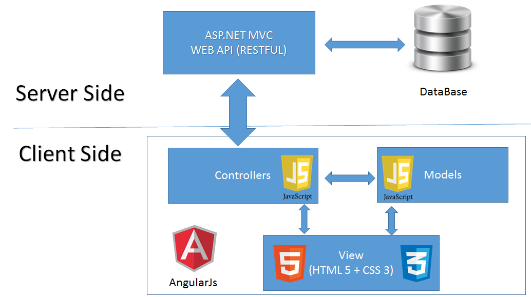 Web blog angularjs create a web site using angularjs asp mvc i global architecture ccuart Gallery