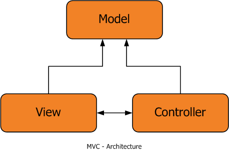 Architecture on Deep Dive Into Asp Net Mvc 4   Part  1    Introduction   Codeproject