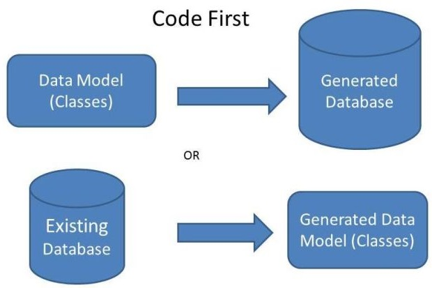 Database First Approach in EF