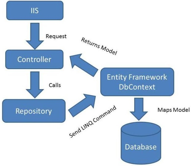 Repository working flow in MVC