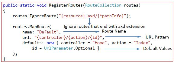 Default Routes for MVC Application