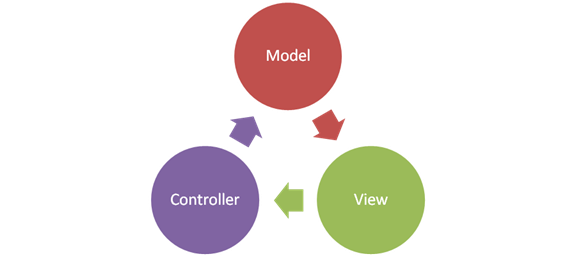 asp.net application development using mvc