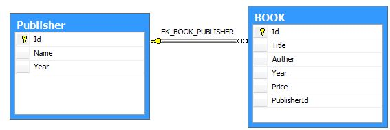 Relationship between Publisher and BOOK table