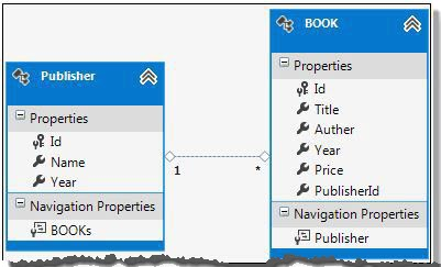 The ADO.NET Entity Model mapping with Publisher and Book tables