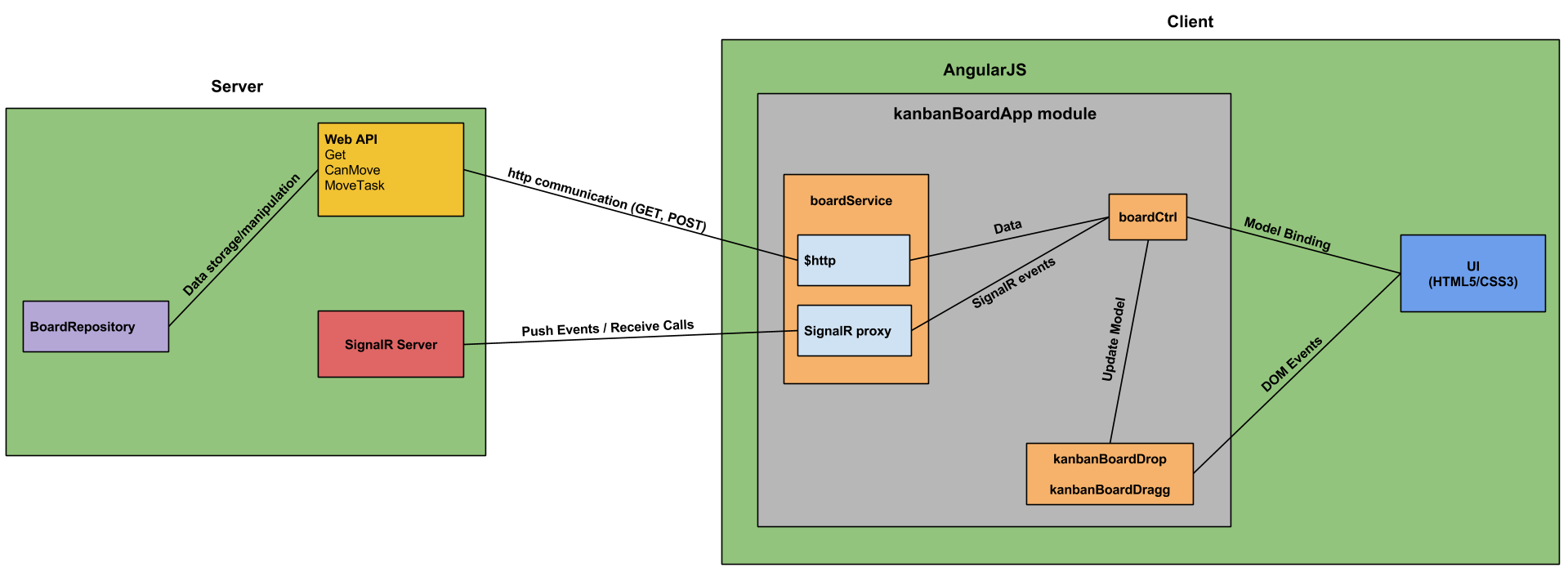 Building a kanban board application using angularjs for Angularjs 2 architecture