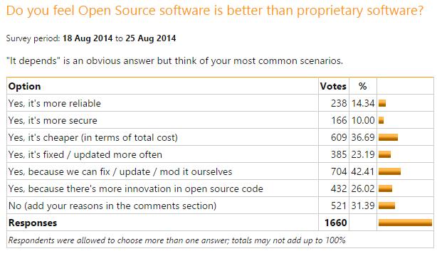Survey report Open Source