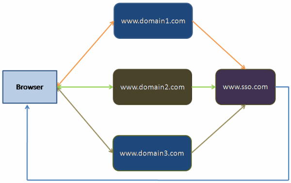 CrossDomainSSOExample/Proposed_SSO_model_overview.png