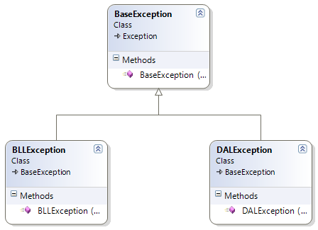 CustomExceptionHierarchy.png