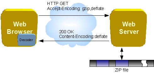Diagram of communication beween a web browser and a web server when a ZIP file fragment is used