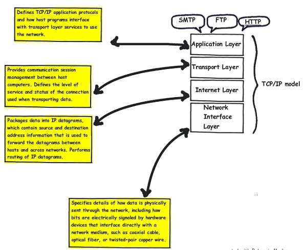 TcpModel.png