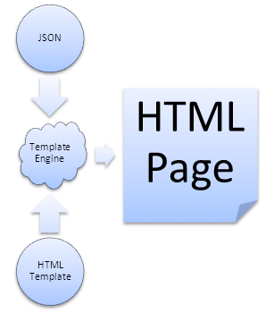 JavaScript-View-Engine/templating-engine.png