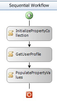 GetProfilePropertiesWorkflow.jpg