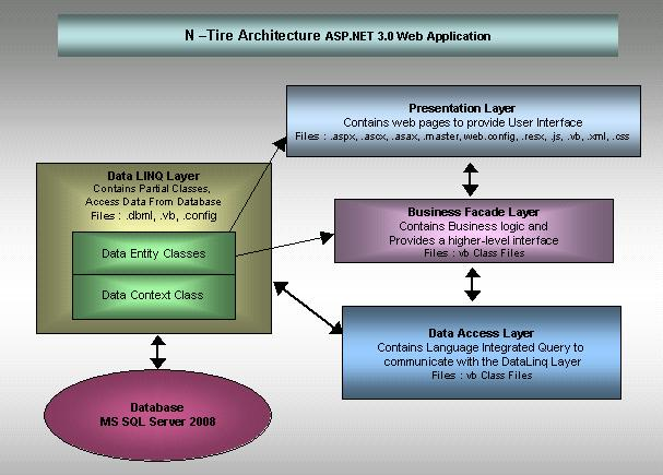 Diagrammatic representation of N-Tier  Architecture Using LINQ to SQL