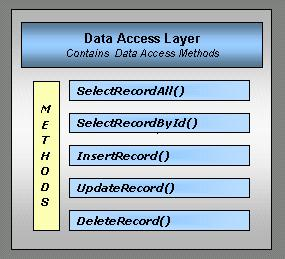 Data Access - Detailed View