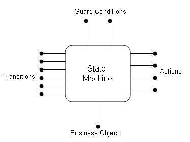 State Diagram