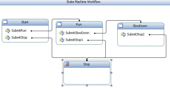 State Machine Diagram