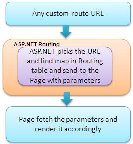 ASP.NET 4.0 URL Routing Flow