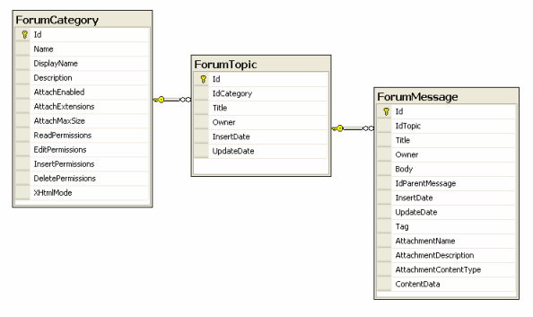 Database diagram forum