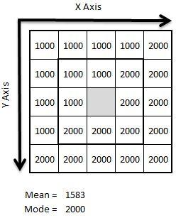 将所有非零像素深度值对应的统计众数(数目最多一个深度值)应用到候选滤波像素上