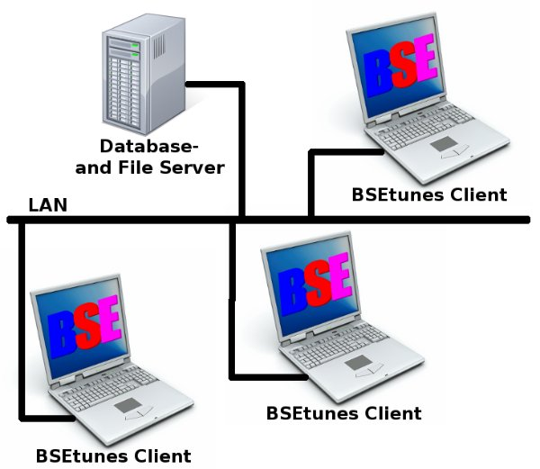 BSEtunes in a lan environment