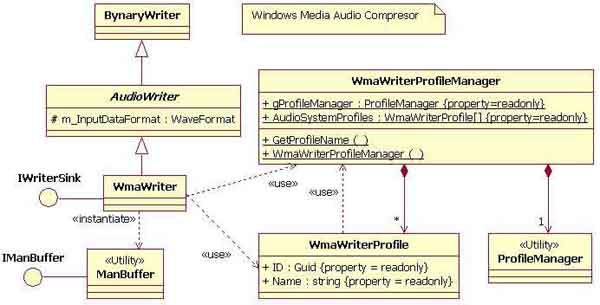 Windows Media Audio Compressor: Managed class diagram