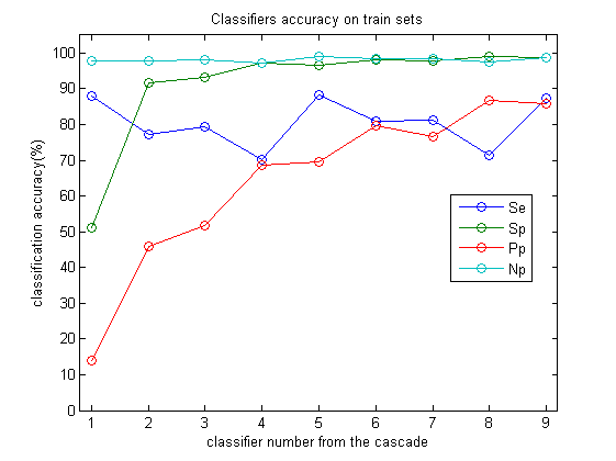 Classification accuracies