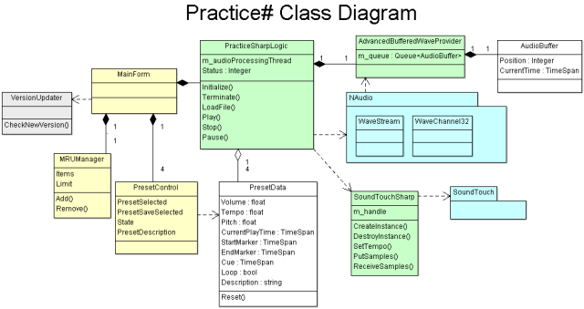Practice# Class Diagram - click to enlarge image