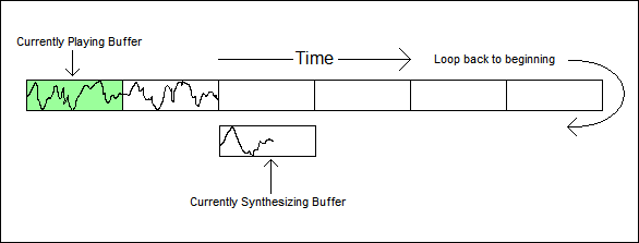 Synthesizer Buffer