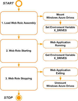 Windows Azure Drives: Phases