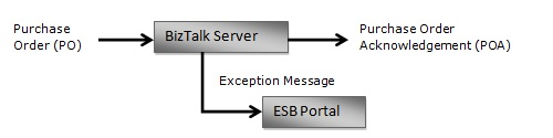 ESB_Exception_Flow.jpg