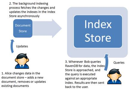 Figure 1 RavenDB's background indexing process does not affect response time for updates or queries.