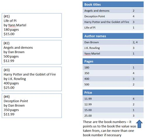 Figure 2 A list of books (left) and lists of all possible searchable values, grouped by context
