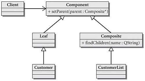 Mockup data for the Qt Quick Designer