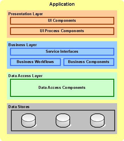 3-Tier Application Architecture