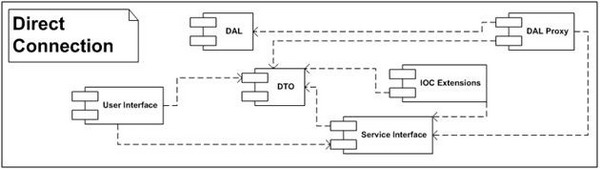 DAL Diagram