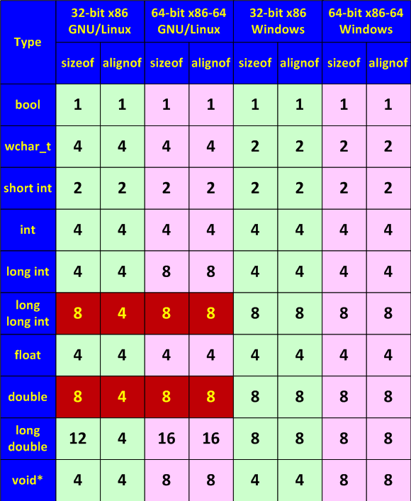 Table 1. Types' sizes and alignment.