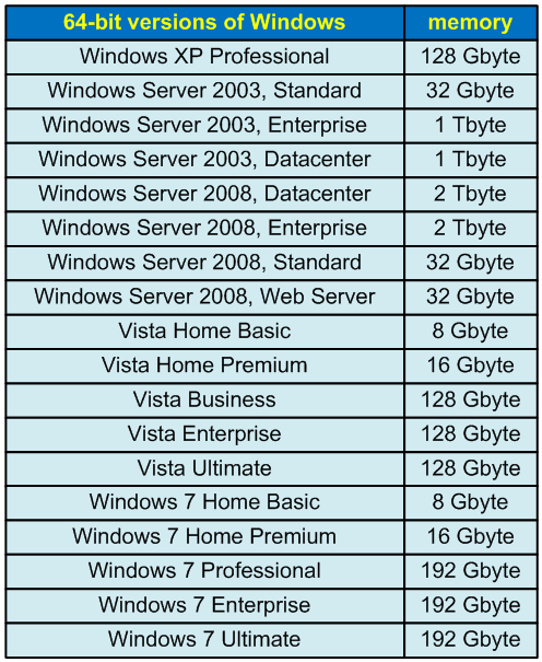 Table 1 - The amounts of memory supported in different Windows versions