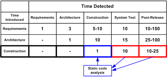 Figure 1 - Average costs of correcting defects depending upon the time of their appearance in the code and their detection (the data presented in the table are taken from the book 'Code Complete' by S. McConnell)