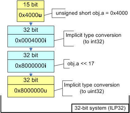 Figure 3 - Calculation of expression in 32-bit code